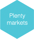 Plentymarkets Integration Shopware
